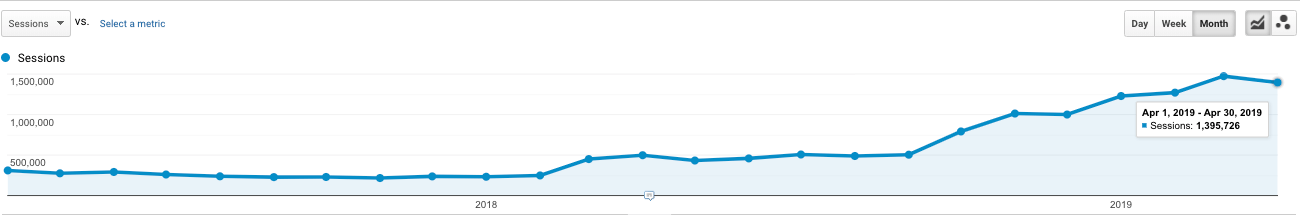 Content Marketing Organic Traffic Growth for Ridester