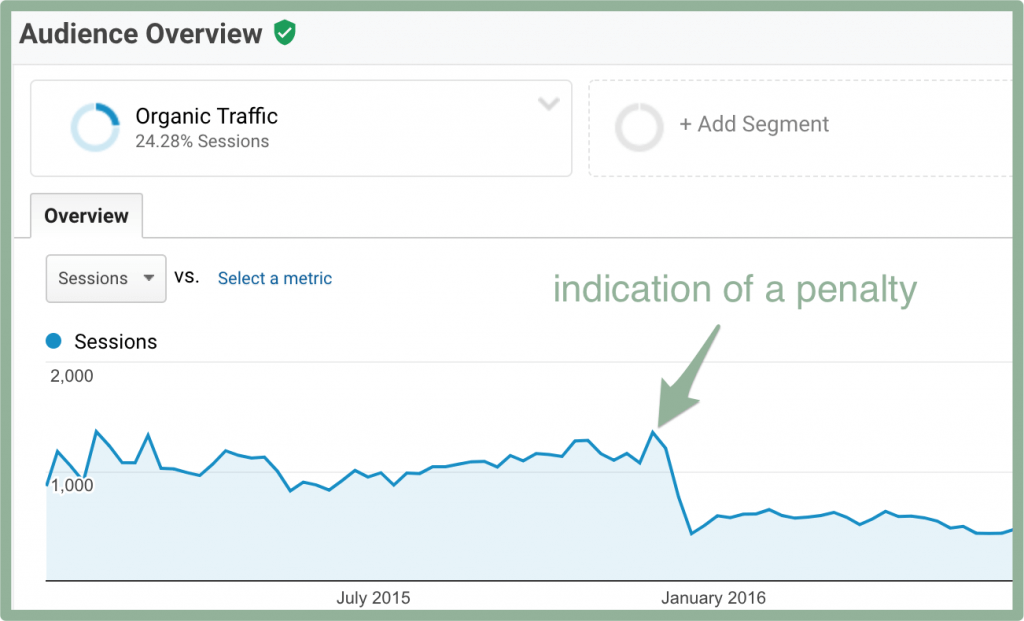 Screenshot of a Google Penalty in Analytics