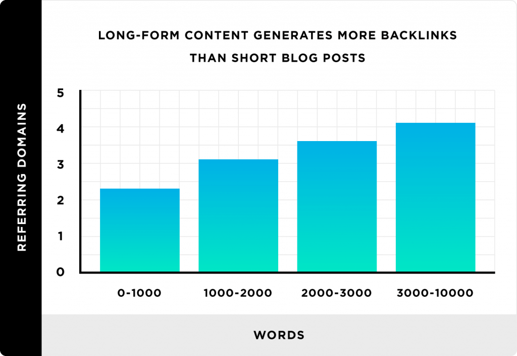 Graph from backlinko showing that longer content performs better.