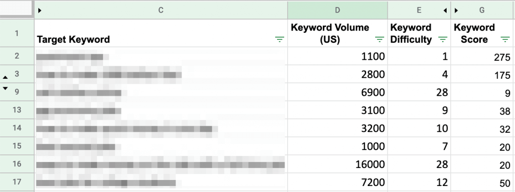 Screenshot of Google sheets with keyword metrics.
