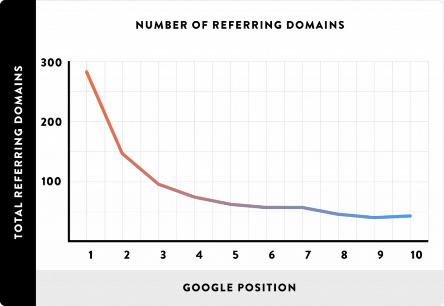 Referring domain correlation with search rankings