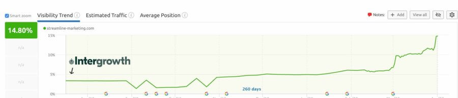 Keyword ranking growth from content marketing services