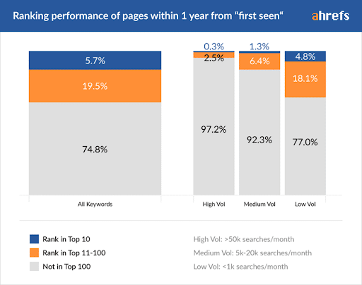 How Long New Pages Take to Rank in Google